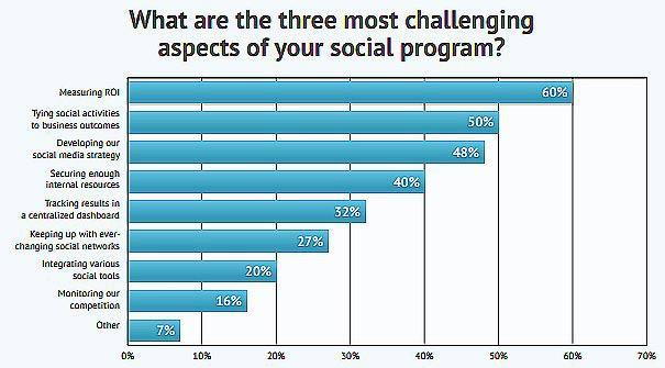 Social Media Metrics | DB Marcom | Frisco Marketing Company