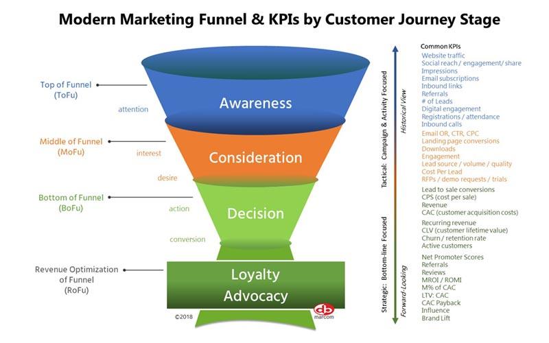 Marketing Metrics | MROI | DB Marcom | Top Frisco Agency